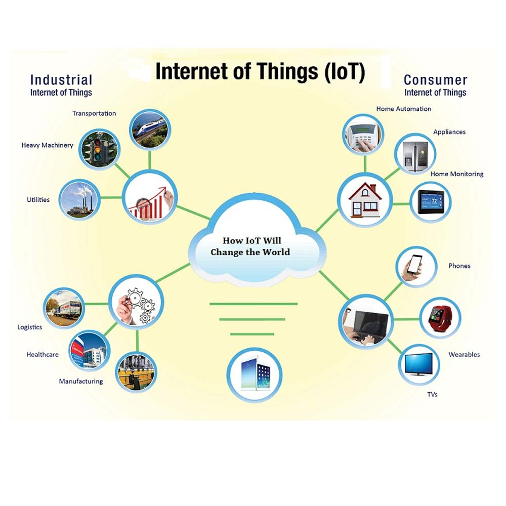 http://chipconnect.in/images/products/IOT.jpg
